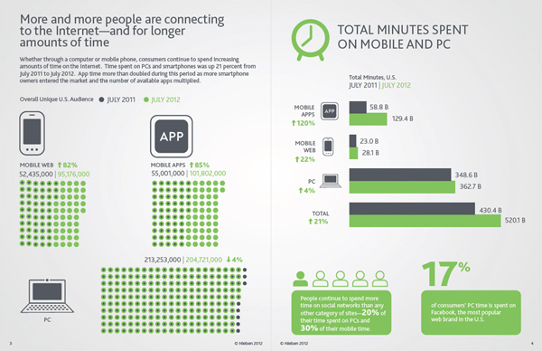 nielsen social media report mobile
